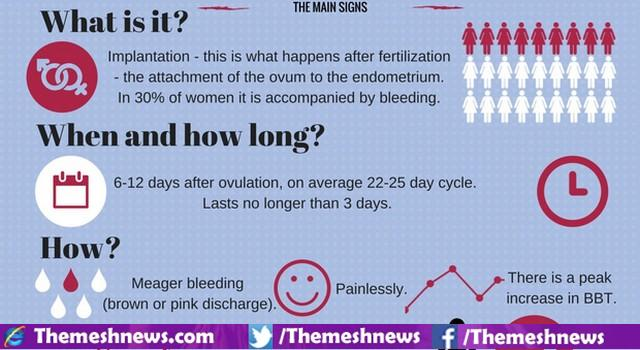 What Is Implantation Dying?